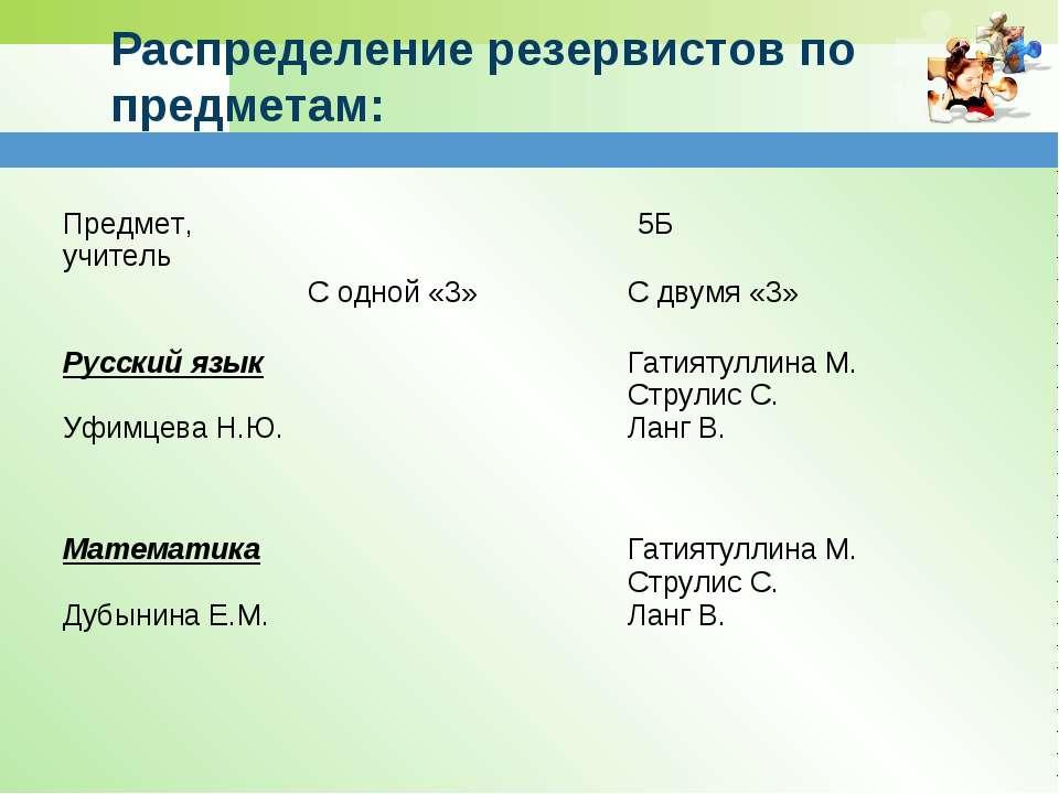 Распределение резервистов по предметам: Предмет, учитель 5Б С одной «3» С дву...