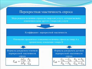 Перекрестная эластичность спроса Мера реакции величины спроса на товар или ус...