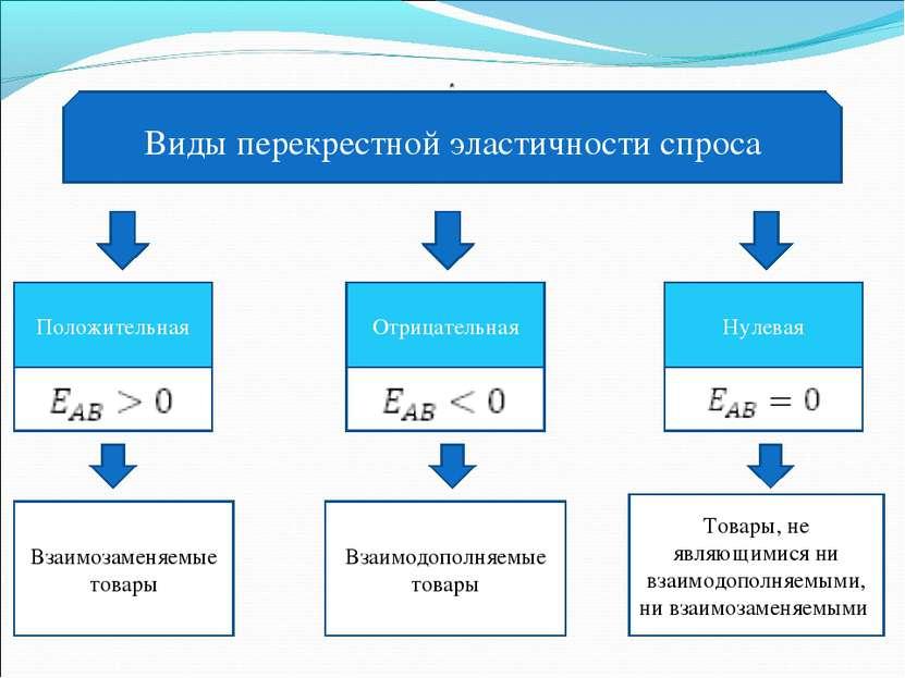 Виды перекрестной эластичности спроса Положительная Отрицательная Нулевая * В...