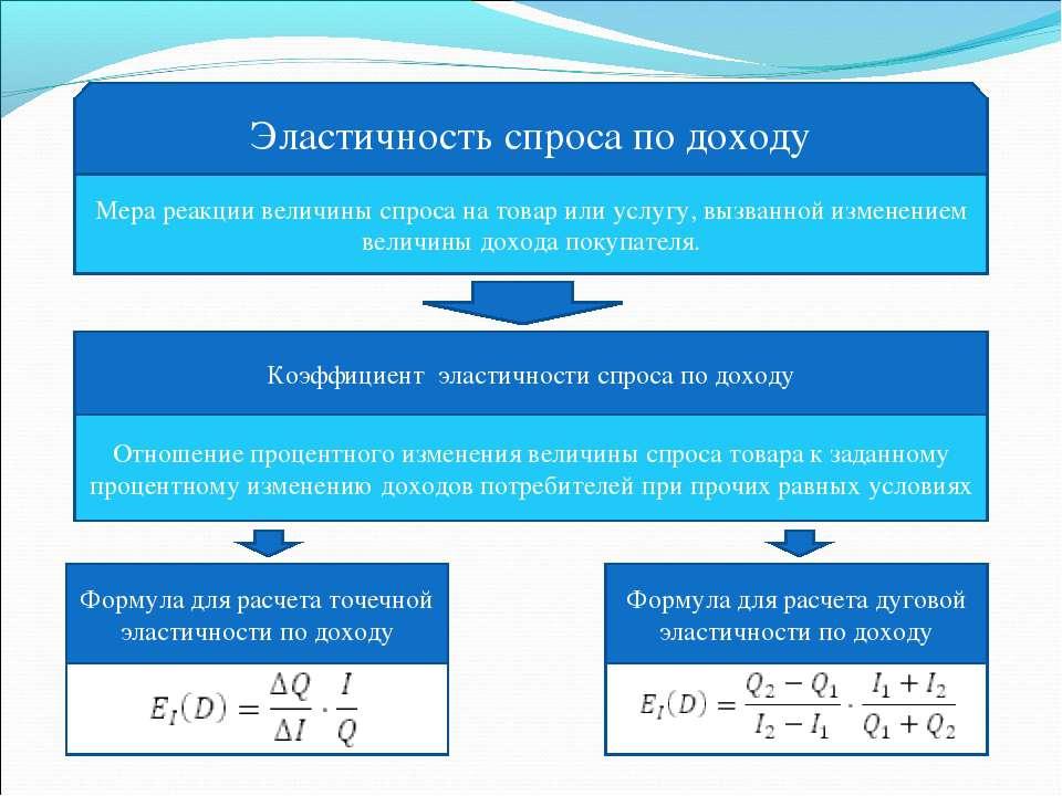 Эластичность спроса по доходу Мера реакции величины спроса на товар или услуг...