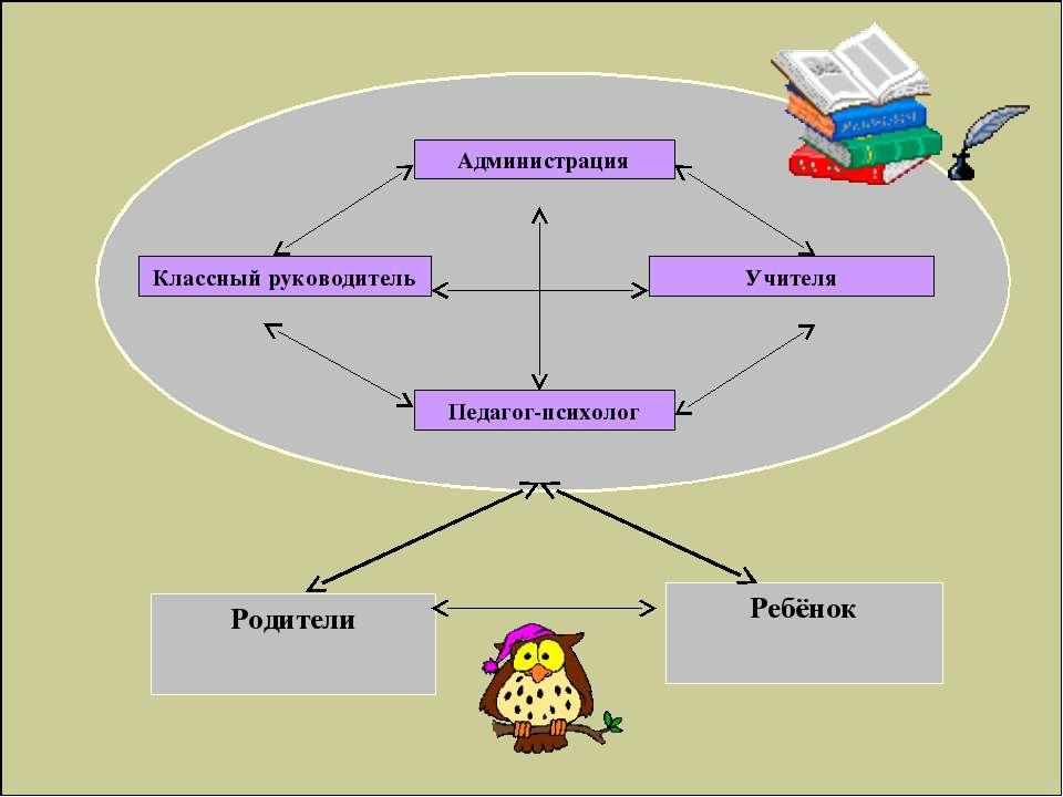 Администрация Классный руководитель Учителя Педагог-психолог Родители Ребёнок