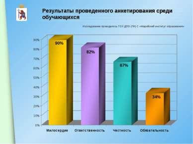 Результаты проведенного анкетирования среди обучающихся Исследование проводил...