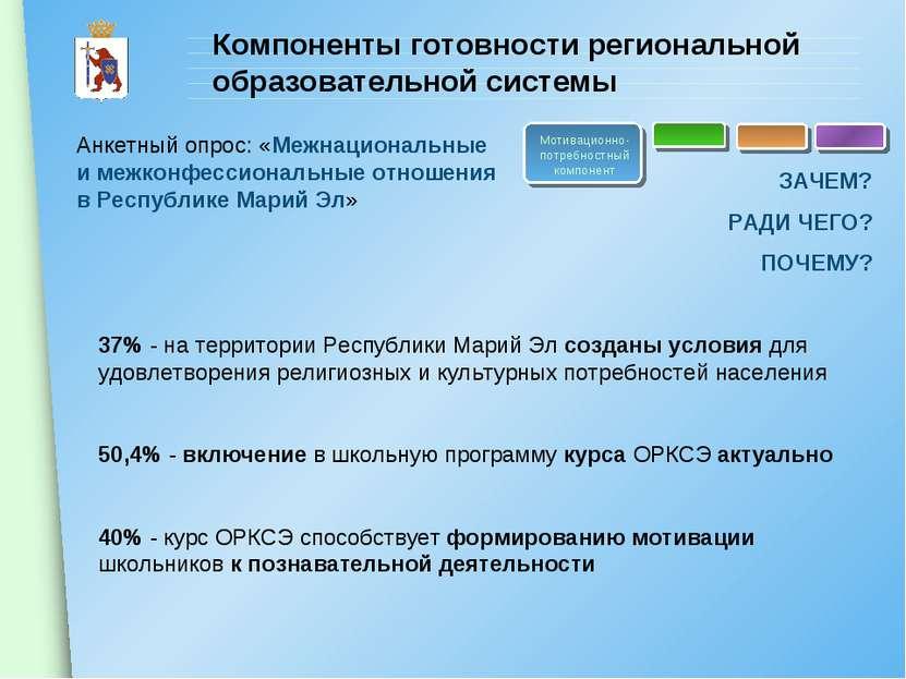 Компоненты готовности региональной образовательной системы Мотивационно-потре...