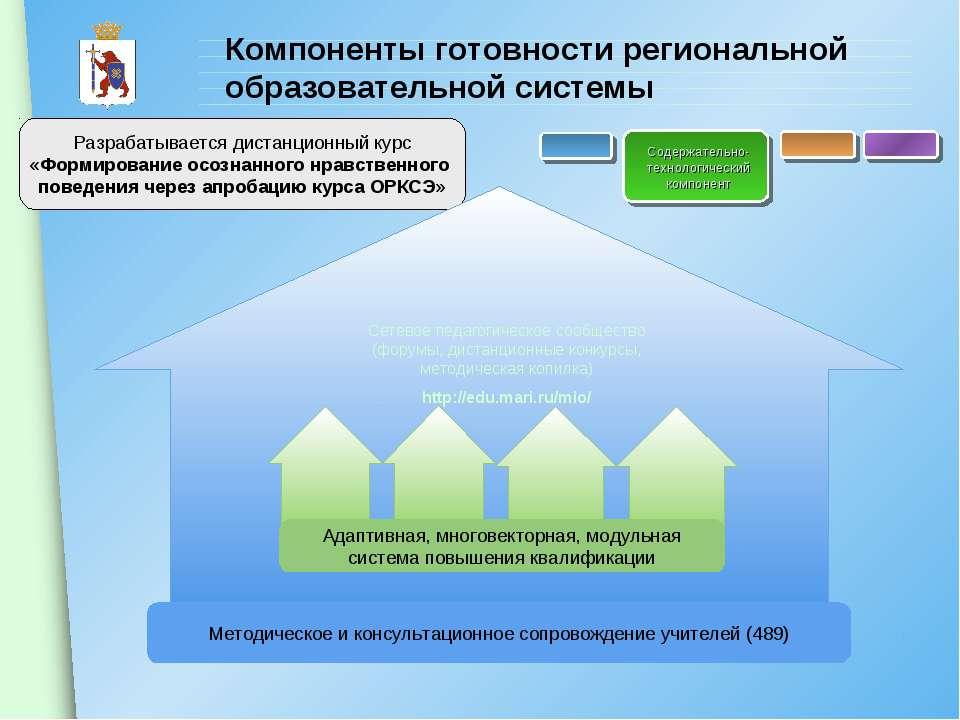 Компоненты готовности региональной образовательной системы Содержательно-техн...
