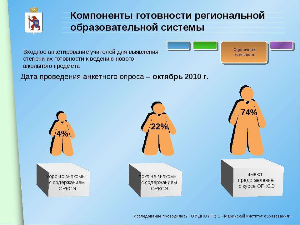 Компоненты готовности региональной образовательной системы Входное анкетирова...