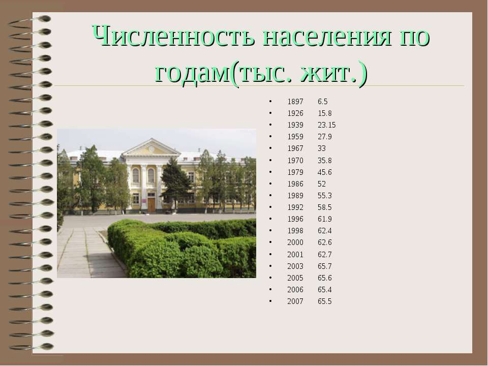 Численность населения по годам(тыс. жит.) 1897 6.5 1926 15.8 1939 23.15 1959 ...