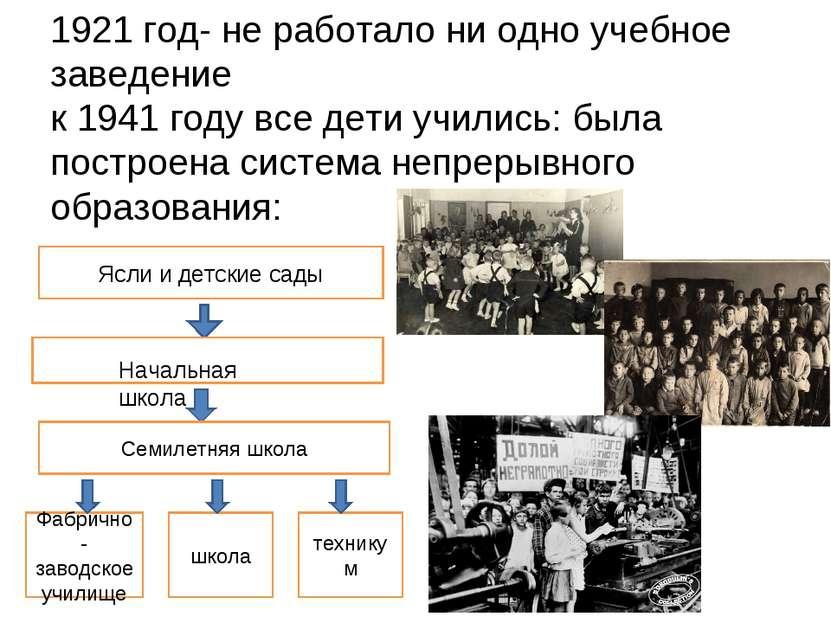 1921 год- не работало ни одно учебное заведение к 1941 году все дети учились:...