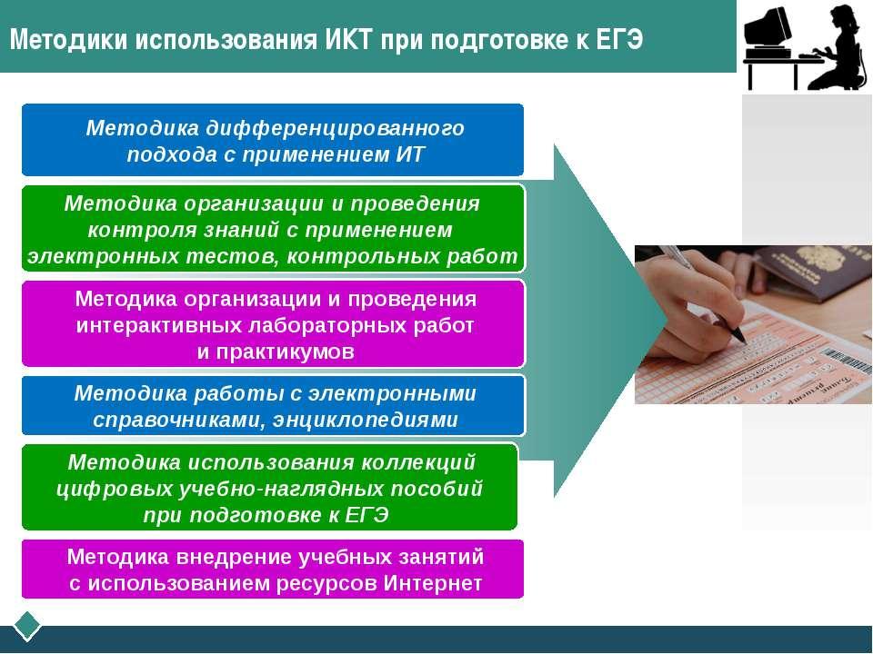 Методики использования ИКТ при подготовке к ЕГЭ Методика дифференцированного ...