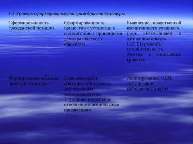 1.3 Уровень сформированности гражданской культуры Сформированность гражданско...