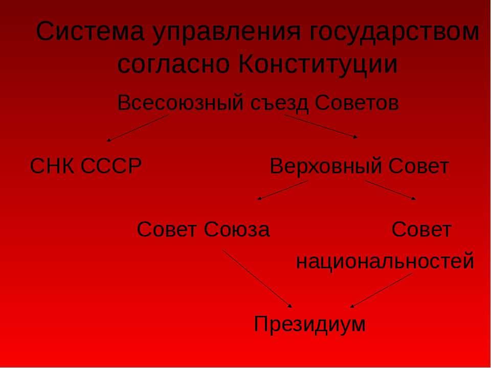 Система управления государством согласно Конституции Всесоюзный съезд Советов...