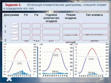 Задание 3. Определите, какому типу климата соответствует следующее описание. ...