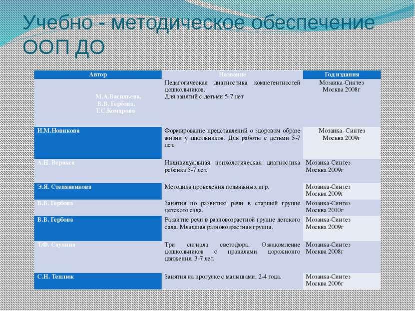 Учебно - методическое обеспечение ООП ДО Автор Название Год издания М.А.Васил...