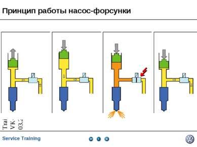 Принцип работы насос-форсунки Service Training *