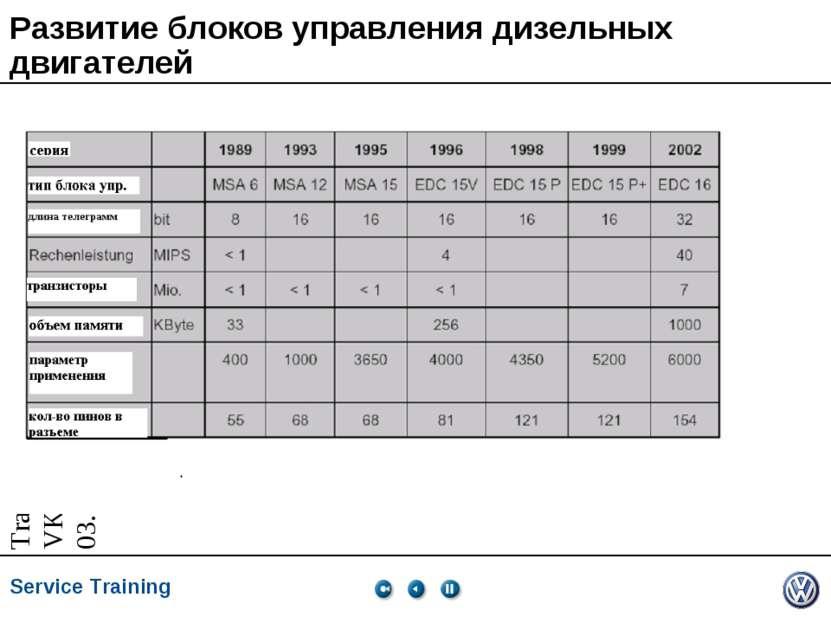 Развитие блоков управления дизельных двигателей Service Training *