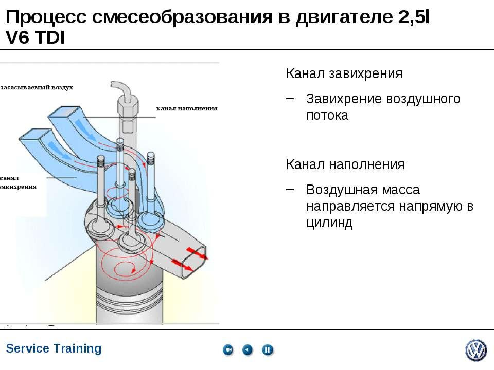 Процесс смесеобразования в двигателе 2,5l V6 TDI Канал завихрения Завихрение ...