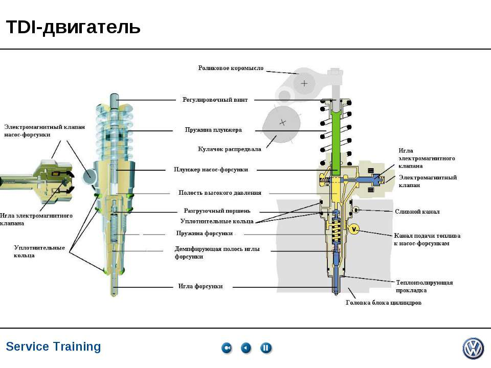 TDI-двигатель Service Training *