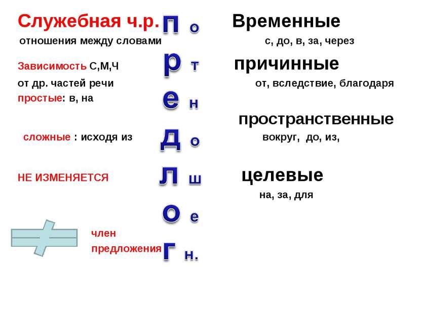 Служебная ч.р. Временные отношения между словами с, до, в, за, через Зависимо...