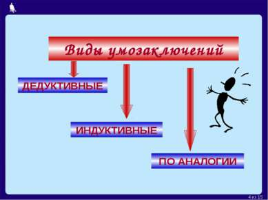 Виды умозаключений ДЕДУКТИВНЫЕ ИНДУКТИВНЫЕ ПО АНАЛОГИИ Москва, 2006 г. * из 15
