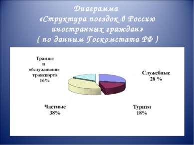 Диаграмма «Структура поездок в Россию иностранных граждан» ( по данным Госком...