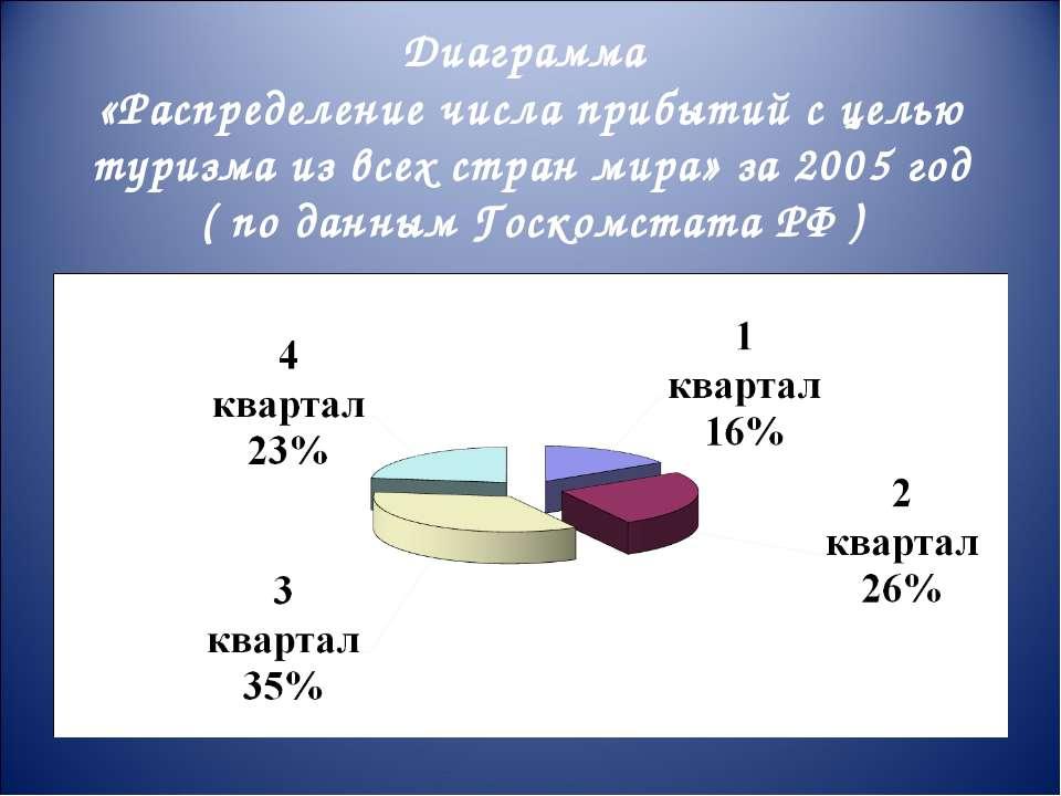 Диаграмма «Распределение числа прибытий с целью туризма из всех стран мира» з...