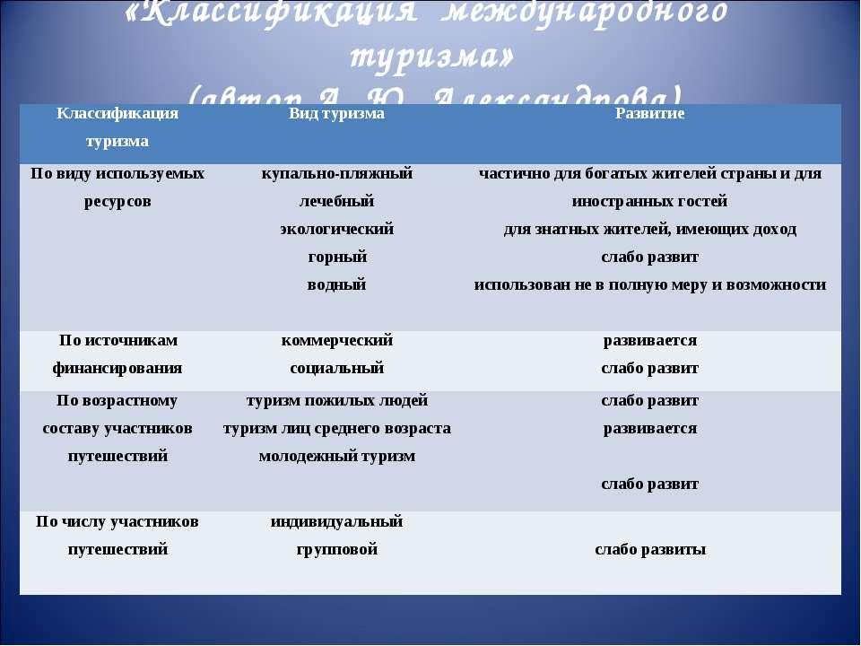 «Классификация международного туризма» (автор А. Ю. Александрова) Классификац...