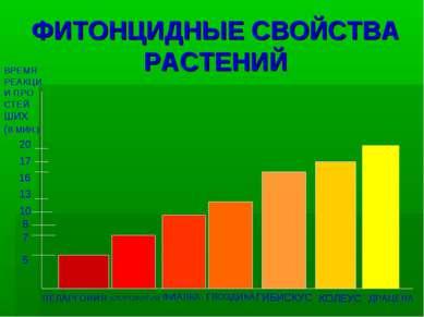 ФИТОНЦИДНЫЕ СВОЙСТВА РАСТЕНИЙ 5 7 10 13 ВРЕМЯ РЕАКЦИ И ПРО СТЕЙ ШИХ (В МИН.) ...