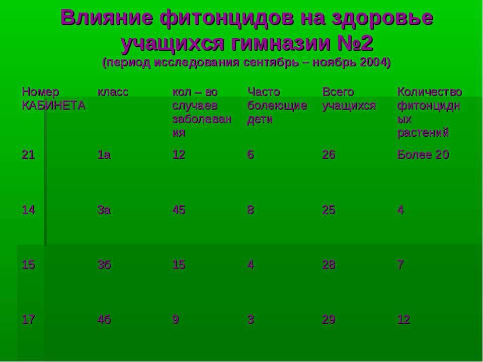 Влияние фитонцидов на здоровье учащихся гимназии №2 (период исследования сент...