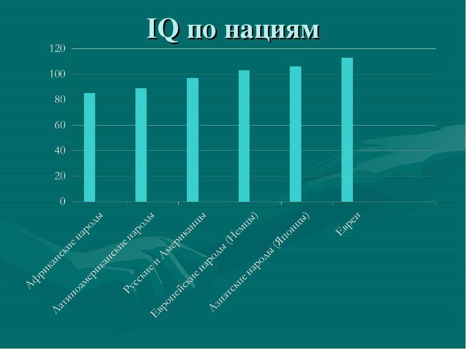 IQ по нациям