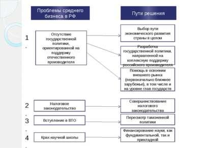 Проблемы среднего бизнеса в РФ Пути решения Отсутствие государственной полити...