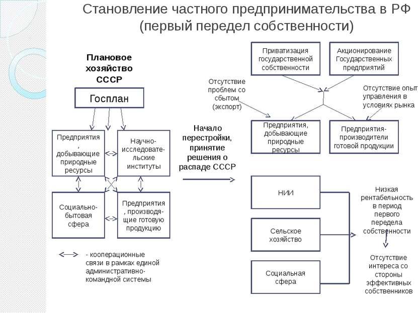 Становление частного предпринимательства в РФ (первый передел собственности) ...