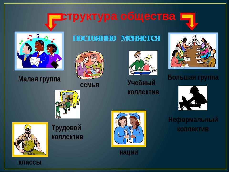 структура общества постоянно меняется Большая группа семья Учебный коллектив ...