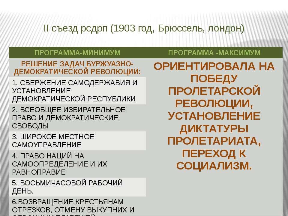 II съезд рсдрп (1903 год, Брюссель, лондон) ПРОГРАММА-МИНИМУМ ПРОГРАММА -МАКС...