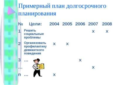 Примерный план долгосрочного планирования № Цели: 2004 2005 2006 2007 2008 1 ...