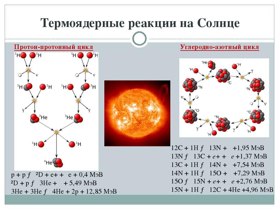 Термоядерные реакции на Солнце Протон-протонный цикл Углеродно-азотный цикл p...