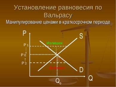 Установление равновесия по Вальрасу Манипулирование ценами в краткосрочном пе...