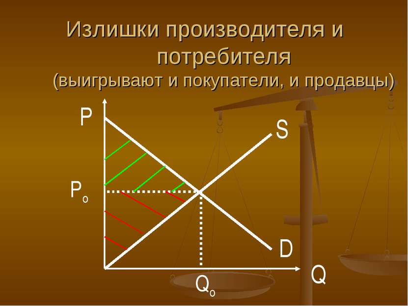 D S P Q Po Qo Излишки производителя и потребителя (выигрывают и покупатели, и...