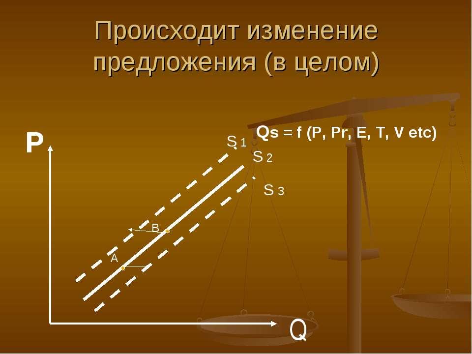 Происходит изменение предложения (в целом) Q А В Р S 1 S 2 S 3 Qs = f (P, Pr,...