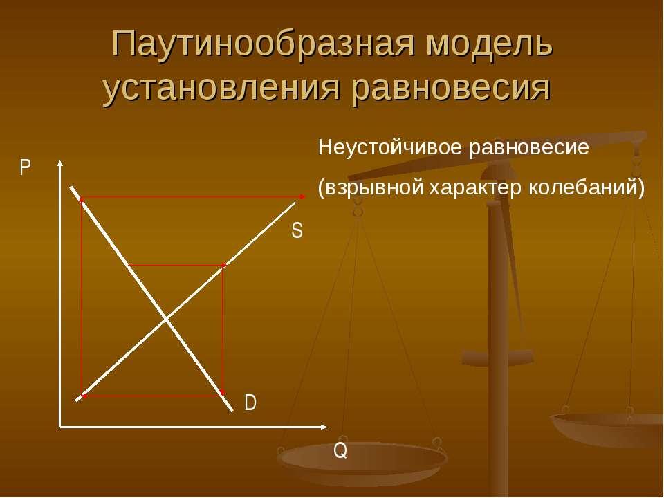 Паутинообразная модель установления равновесия Неустойчивое равновесие (взрыв...