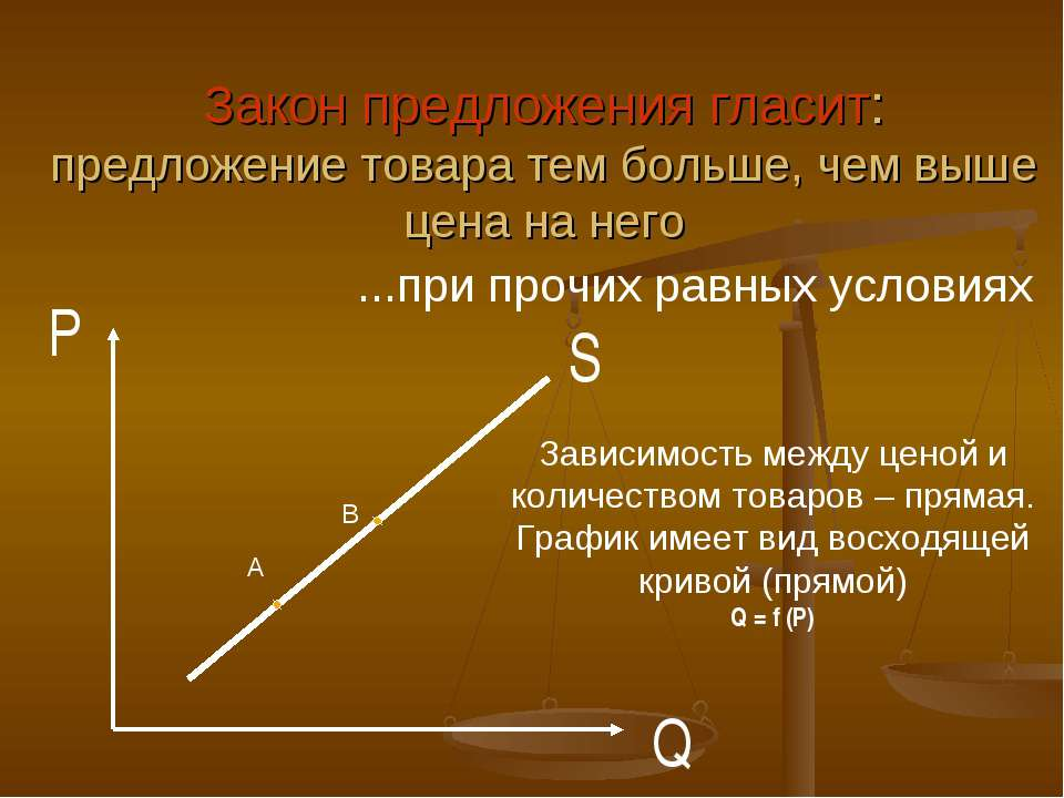 S P Q Закон предложения гласит: предложение товара тем больше, чем выше цена ...