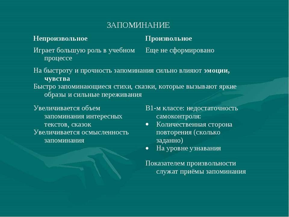 ЗАПОМИНАНИЕ Непроизвольное Произвольное Играет большую роль в учебном процесс...