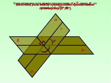 β β1 а 1 с Величина угла между плоскостями принадлежит промежутку [0°;90°].