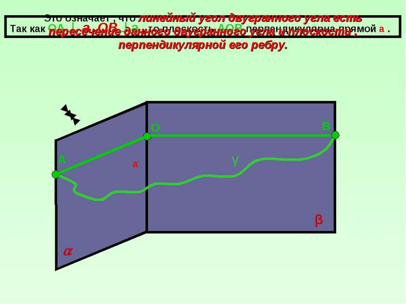 а β О А В Так как ОА а ,ОВ а , то плоскость АОВ перпендикулярна прямой а . γ ...