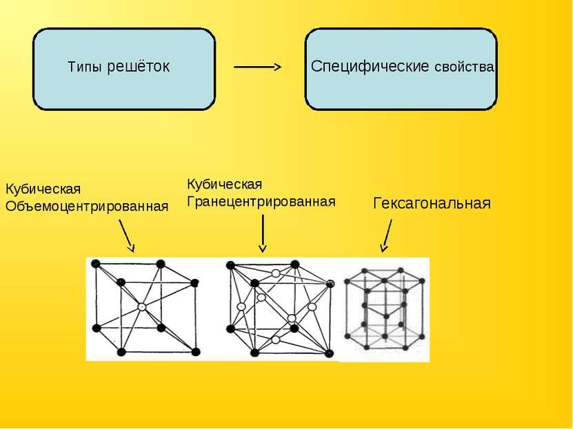 Типы решёток Специфические свойства Гексагональная Кубическая Объемоцентриров...