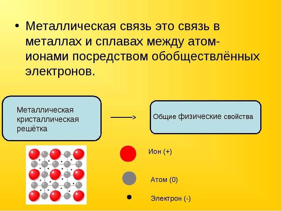Металлическая связь это связь в металлах и сплавах между атом-ионами посредст...