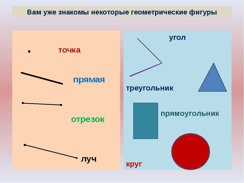 Вам уже знакомы некоторые геометрические фигуры . точка прямая отрезок луч уг...