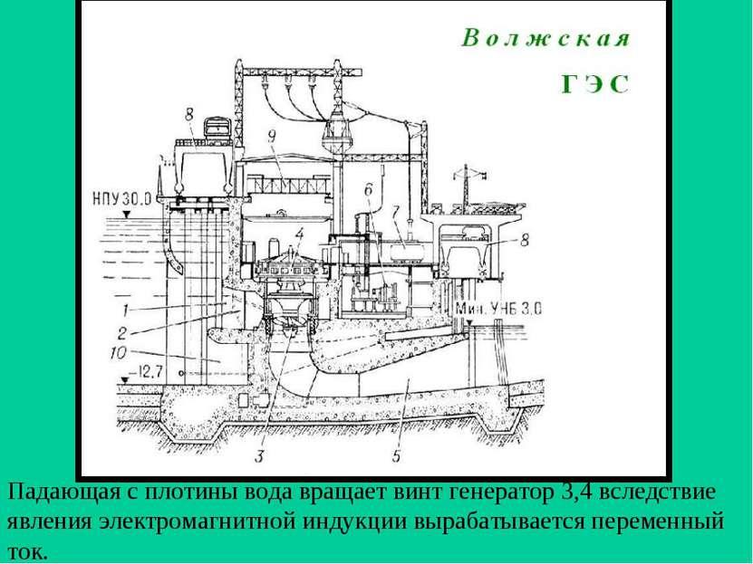Падающая с плотины вода вращает винт генератор 3,4 вследствие явления электро...