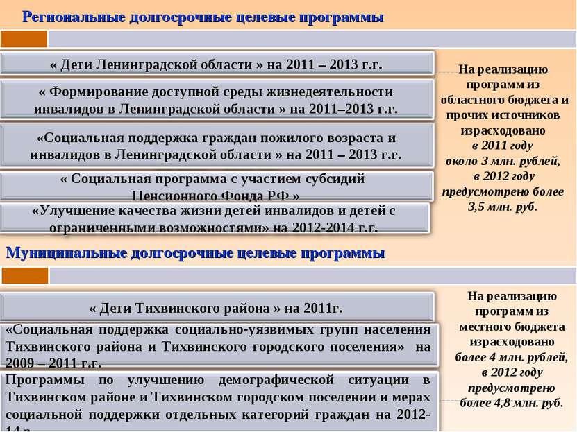 Региональные долгосрочные целевые программы На реализацию программ из областн...