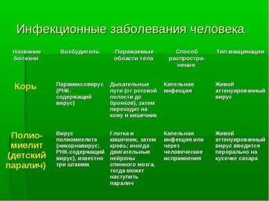 Инфекционные заболевания человека Название болезни Возбудитель Поражаемые обл...