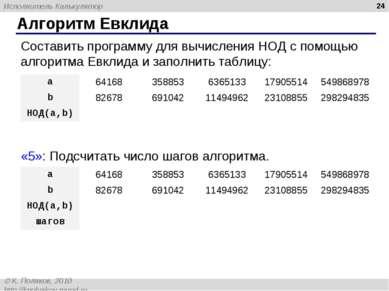 Алгоритм Евклида * Составить программу для вычисления НОД с помощью алгоритма...