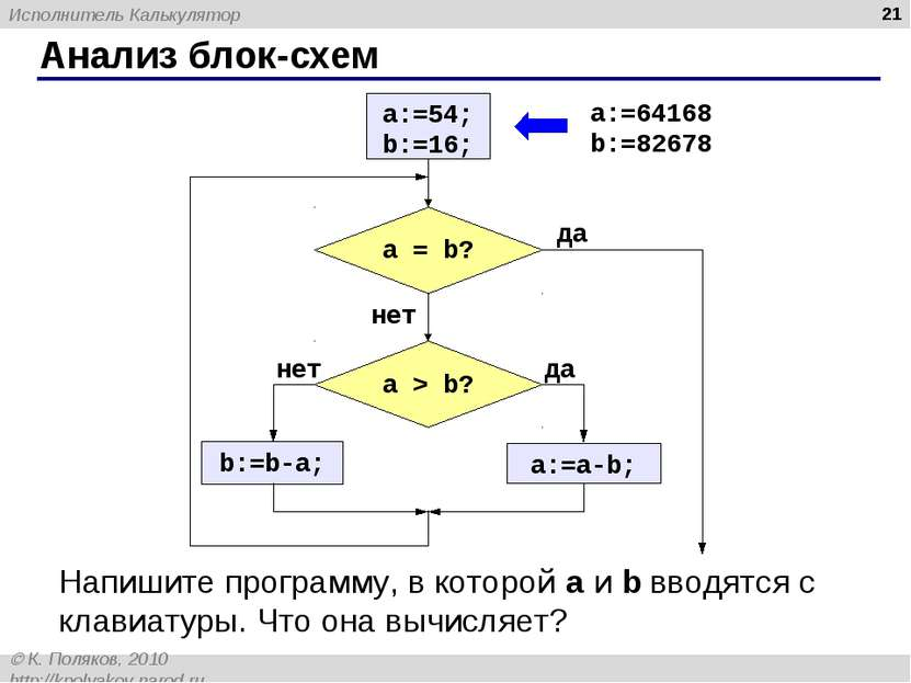 Анализ блок-схем * Напишите программу, в которой a и b вводятся с клавиатуры....